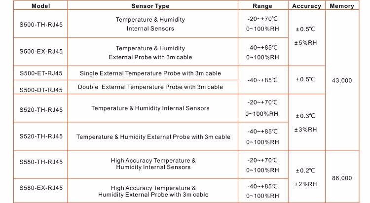 Thermo-Hygrometer Tcp/Ip Temperature And Humidity Sensor