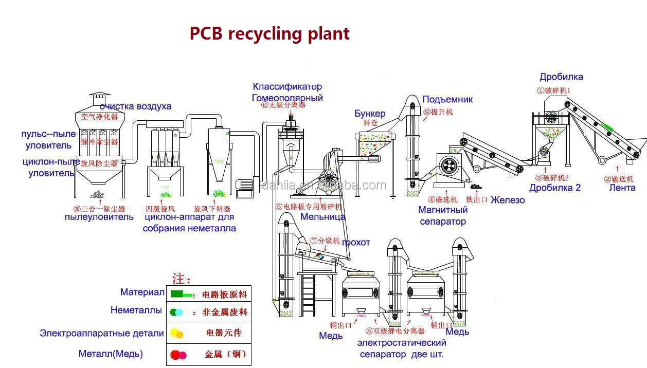 Dry Electrostatic Separation Small Scrap Pcb Printed Circuit Board Recycling Plant For Sale