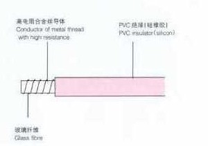 electrical heating cable