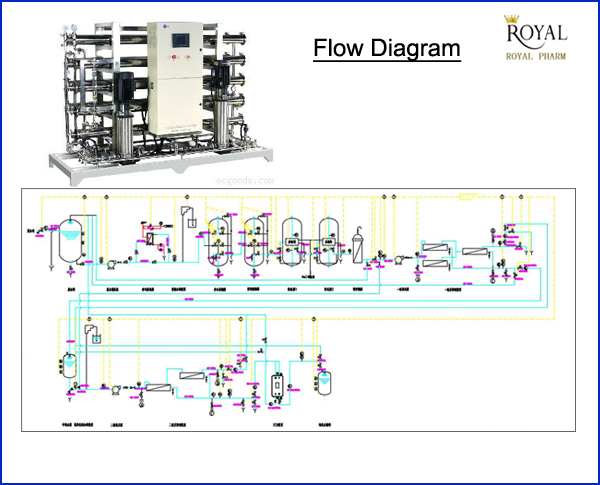 ro water flow diagram