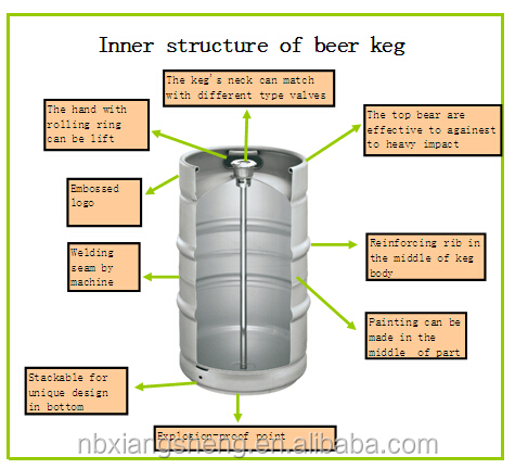 corny keg diagram powder keg diagram #2