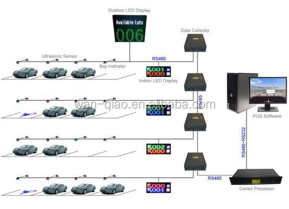 Parking Guidance System PGS monitors the real time parking space availability