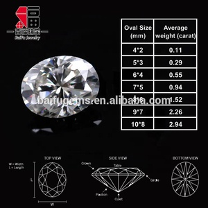 Top Clarity D E F White lab grown VVS Synthetic diamond 10*8 mm oval moissanite