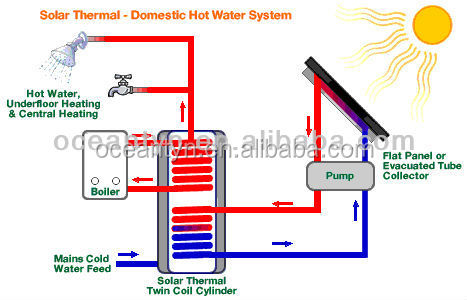 Green energy solar water heater intelligent control