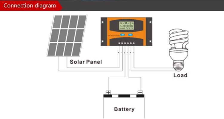 Ld2420c Manual 20a 12v 24v With Usb Solar Charge Controller - Buy Pwm Solar  Charge Controller,Pwm Controller Supplier Pwm Controllers,Manufactures