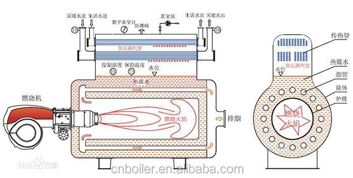 Öl Feuerte Vakuum Kessel,Vakuum Warmwasserboiler - Buy Product on ...