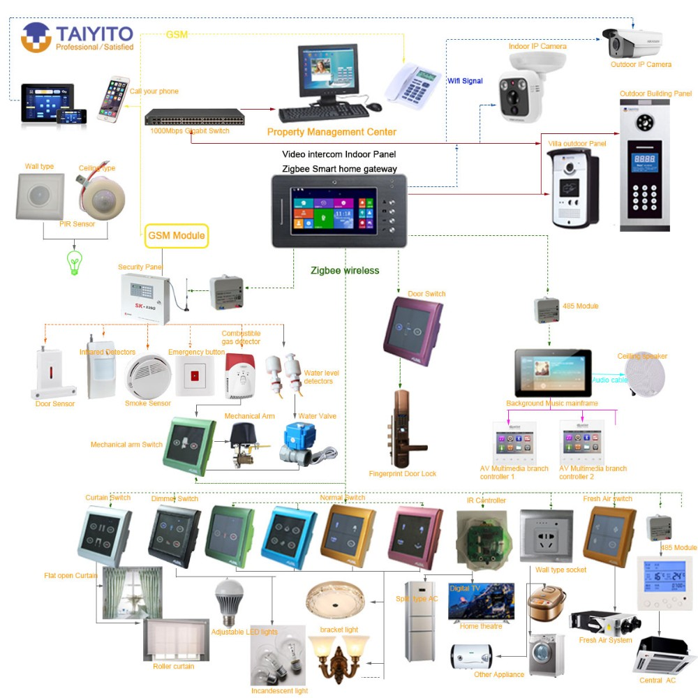 wireless home automation system using zigbee Wireless home automation system using zigbee the reported wireless home automation system (whas) is to provide those with special needs with a system that can.