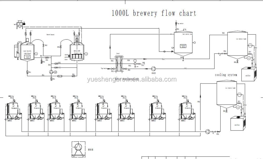 1000l Micro Cerveja Equipamentos Tanque Fermentador