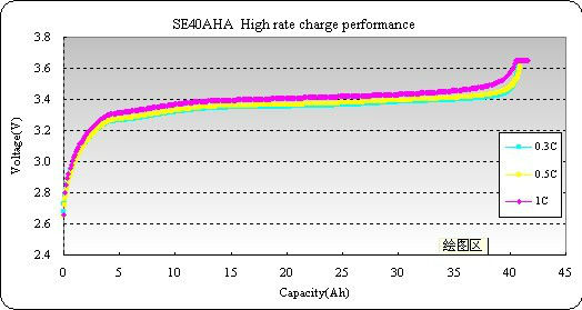 SE40aha lithium ion battery