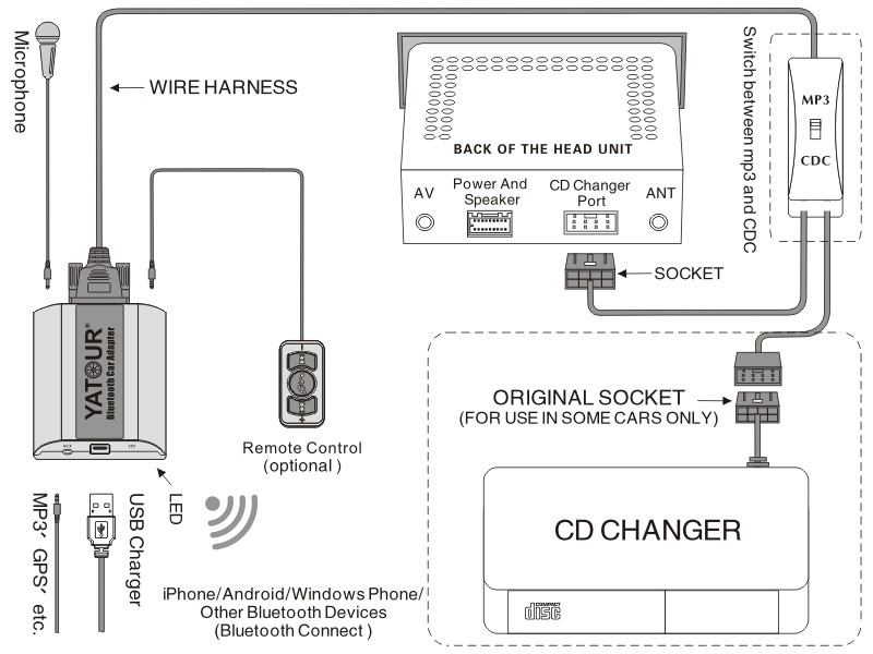 (CD 30 MP3 / CD300 ) OPEL Bluetooth Adapter