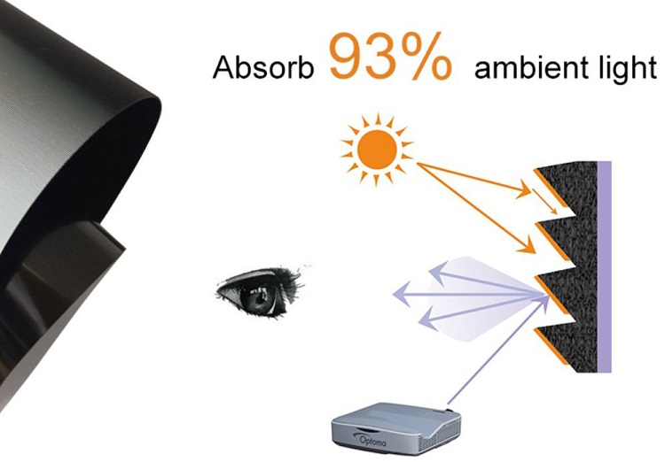 Xyscreen Hewan Peliharaan Crystal Tinggi Mendapatkan Cahaya Ambient Menolak Ultra Short Throw Proyektor Film untuk Ultra Lebar Fusion Layar Proyeksi