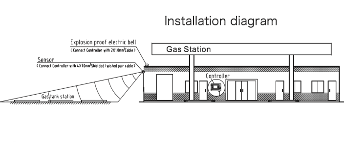 Motion anti diefstal sensor detector in service station