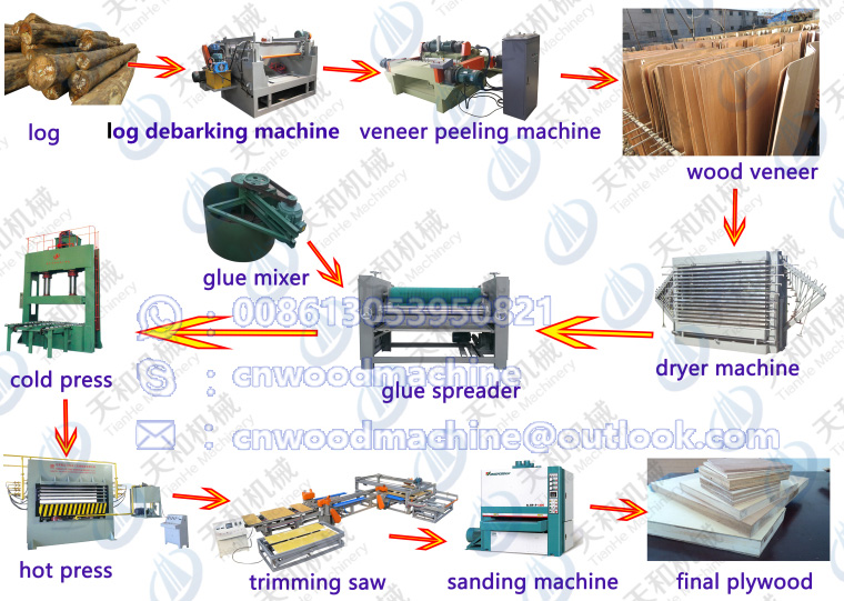 China Automatic Feeding Multiple Rip <strong>Saw</strong> Machine