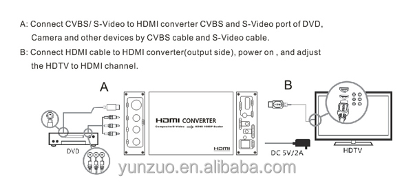 V / RCA/S-Video to HDMI Converter, Composite 3RCA Audio Video A/V CVBS to HDMI Adapter Converter Box with Power Adapter
