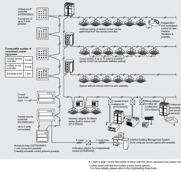Daikin Residential Vrv R410a Refrigerant Multi Split Air