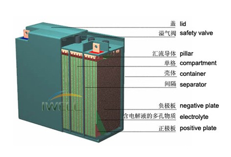 Maintenance Free Sealed Lead Acid Battery 12V12AH