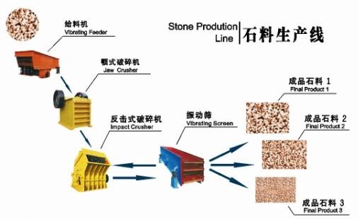 قدرة عالية تخصيص خط إنتاج الحجر الصخرة كسارة