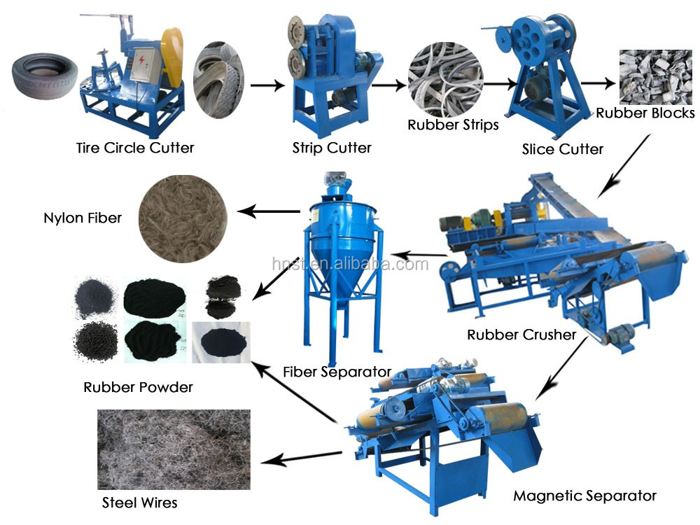 High Output Automatic Tyre Recycling Machine To Make Rubber Powder ...