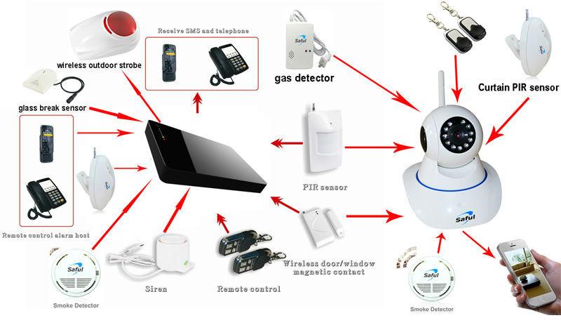 Smart phone APP remote control adjustable siren volume