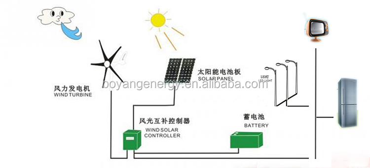 Hybrid wind power plant home ระบบถัดไปพลังงานแสงอาทิตย์แผงไฟฟ้ารุ่น