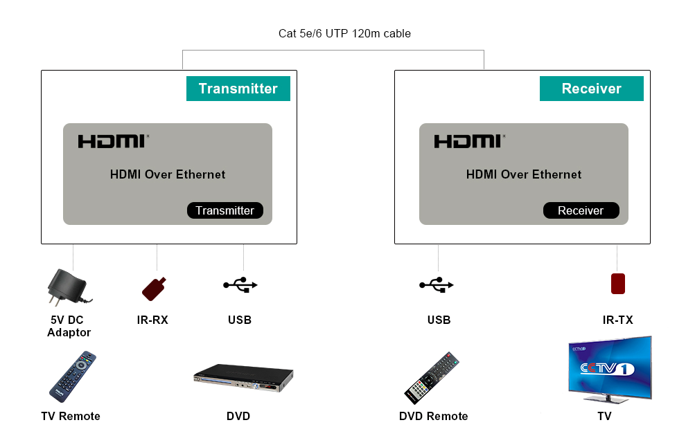 tx rx hdmi usb extender cat5 over tcp ip mouse keyboard. Black Bedroom Furniture Sets. Home Design Ideas