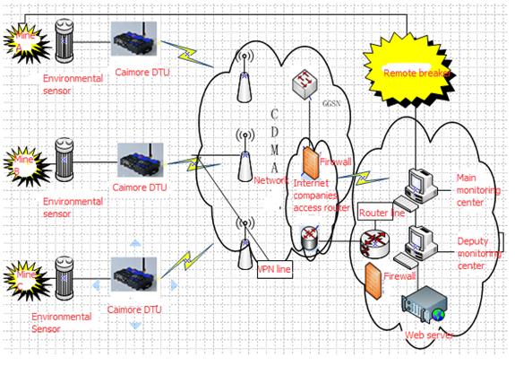 Plc To Arduino Communication