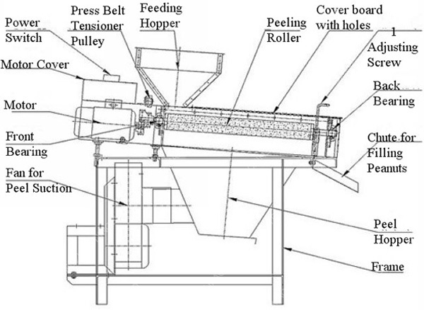 diagram of parts of the foot diagram of peacon sheller professional automatic coconut almond peanut peeling ... #6