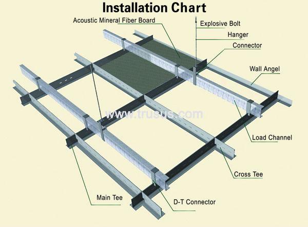 False Ceiling Design Acoustic Gypsum Board Mineral Fiber