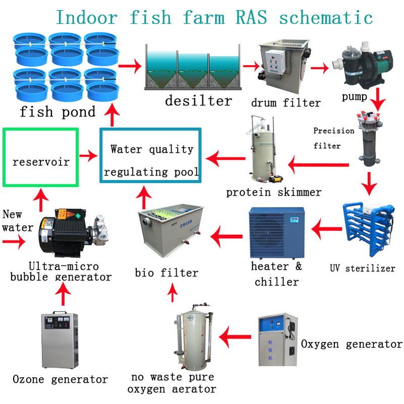 Viskwekerij protein skimmer voor indoor viskwekerij systemADM40