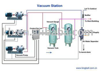 Hospital Medical Vacuum System Buy Hospital Vacuum