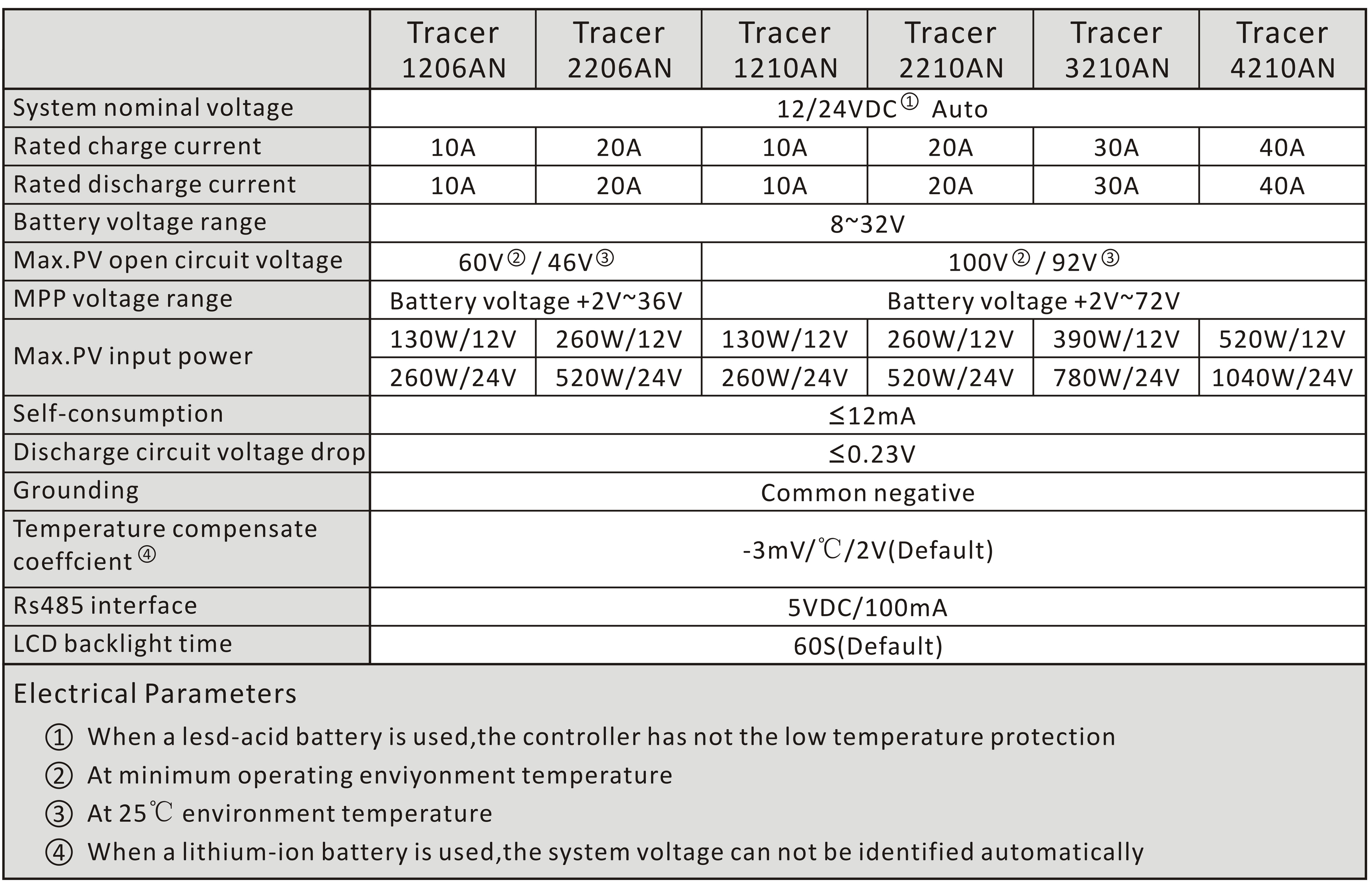 12V/24V MPPT solar charge controller 40A with max input 100V 40 amp Tracer4210AN