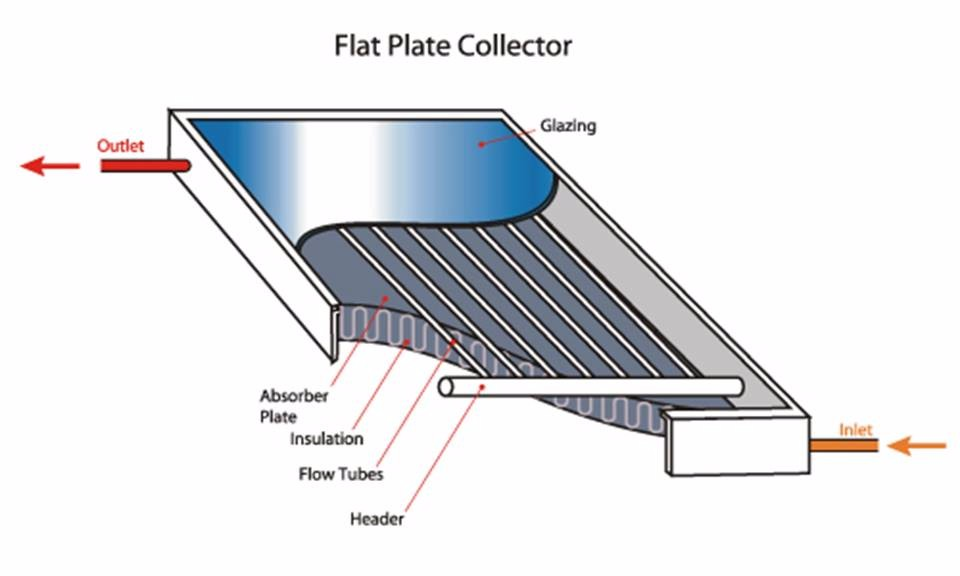 Flat Plate Solar Thermal Collector For Water Heating Buy