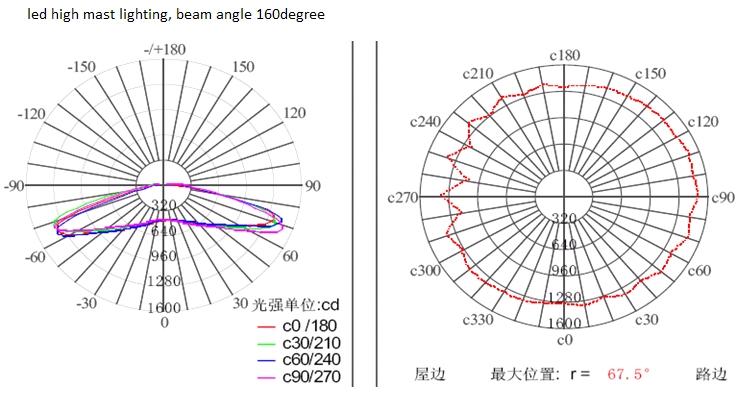 30 Watt-50 Watt Led-module Schaltplan Mit Hoher Lumen 180lm/w Led ...
