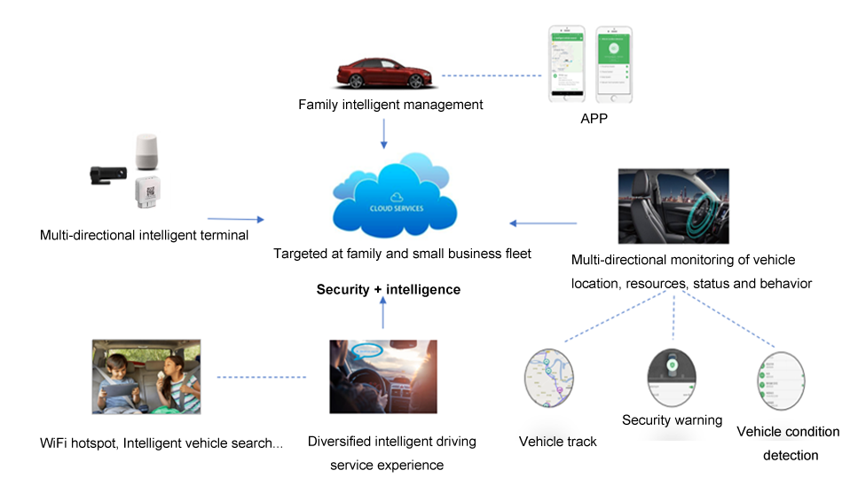 Connected Car Solution, Family & Small Business telematics service  based on 4G OBD dongle with wifi hotspots and mobile apps