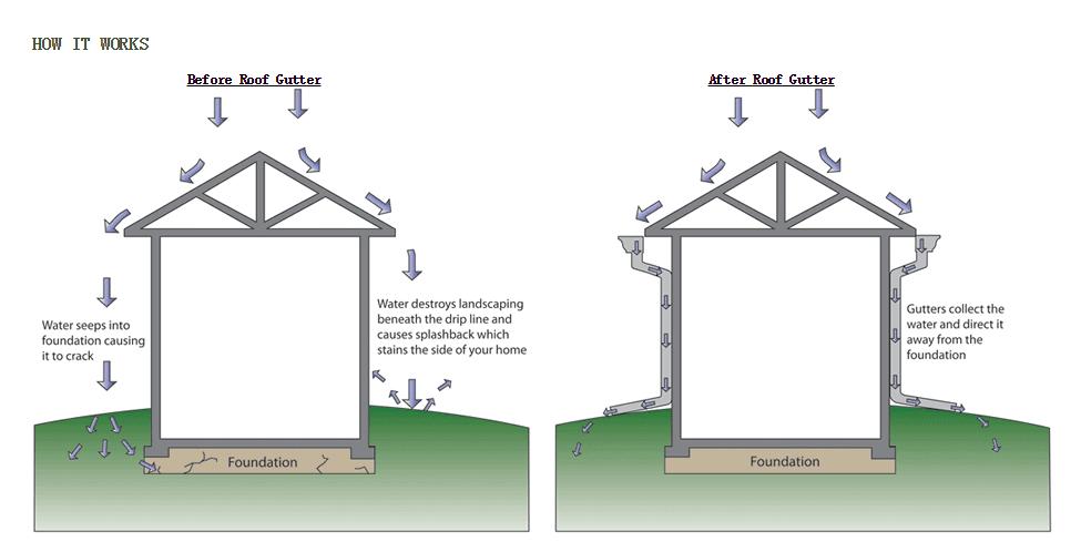 Pvc Roofing Material Types Resin Concrete Gutter Drain Pvc