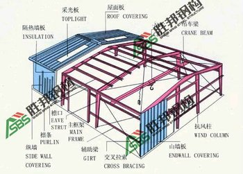Steel structure house design buy prefab steel structure for Home structure design