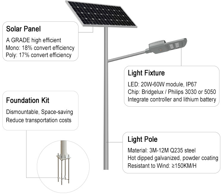 Cheap prices of 12v 24v dc 60w 80w 100w solar power led street light with built in battery on top