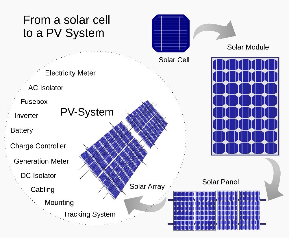 Puissance Panneau Photovoltaique dedans meilleur prix solaire d'énergie puissance 100 w 18 v panneau solaire