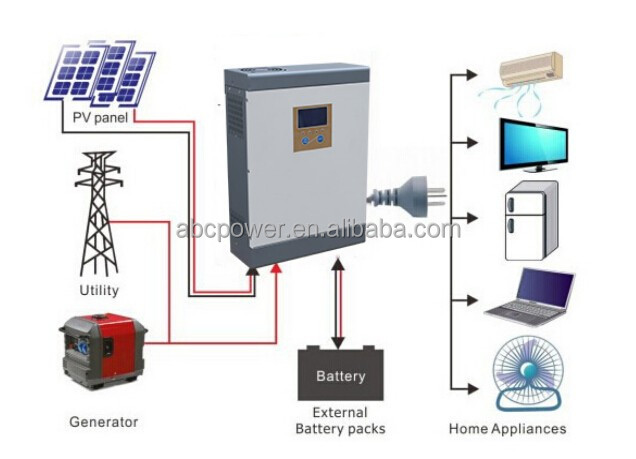 1kw 10kw 20kw solar panels/batteries/inverter/controller wind turbine and solar panel hybrid system home solar panel system