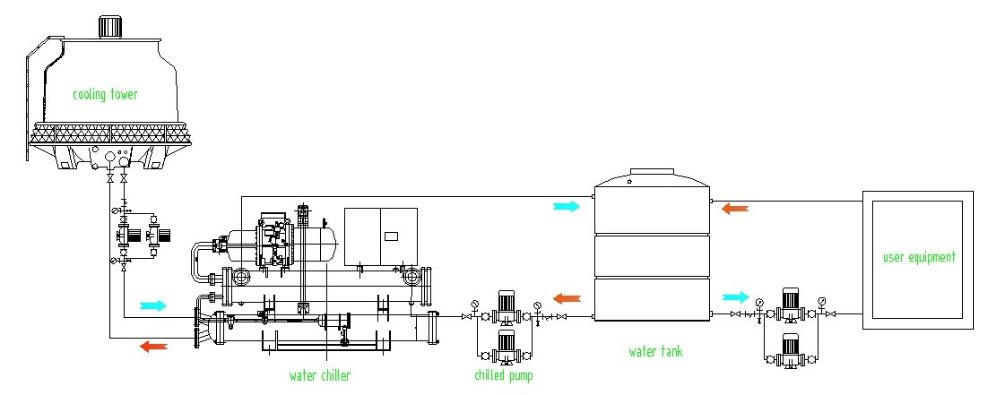 Air Conditioning besides Air Conditioner Checklist moreover High Efficiency Mix Energy System Design With Low Carbon Footprint For Wide Open Workshops furthermore Refrigeration Piping Diagrams also Chilled Water. on air cooled chiller diagram