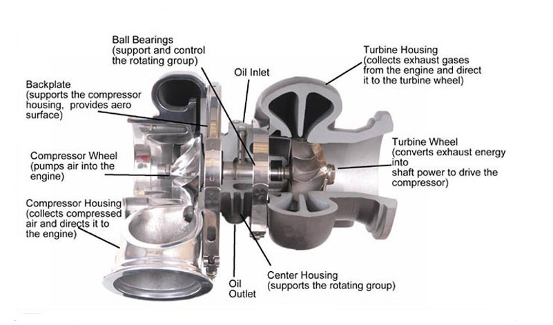 wuxi manufacturer turbo charger compresor electrico para toyota 2 4l engine diagram chevrolet 2 2 engine diagram #9