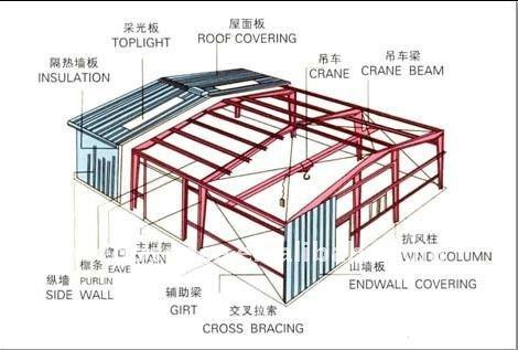 בניין מפעל בניינים סדנאות מיזמי בנייה מספר זיהוי מוצר