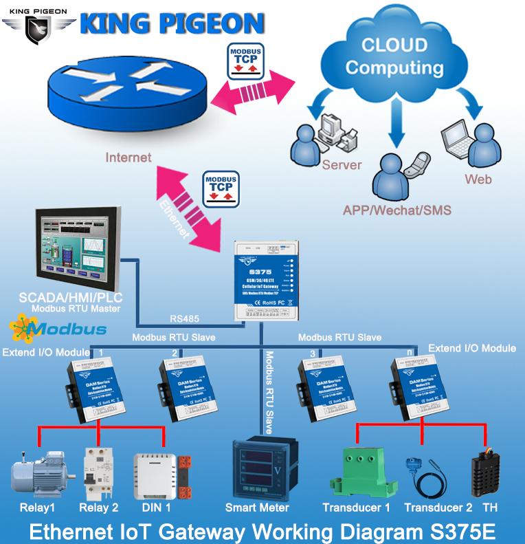 Iot Gsm Module Dual Sim Card Iot Gateway Gsm Modbus Rtu Master & Slave For  Ups Plc Vfd Monitoring Supports 320 I/o Tags S375 4g - Buy Iot Gsm