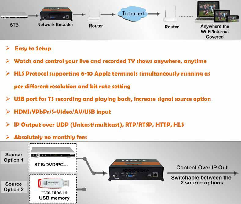 Udp (multicast),Rtp/rtsp,Http,Hls Usb Over Ip Encoder - Buy Usb Over  Ip,Network Encoder,Ip Encoder Product on Alibaba com