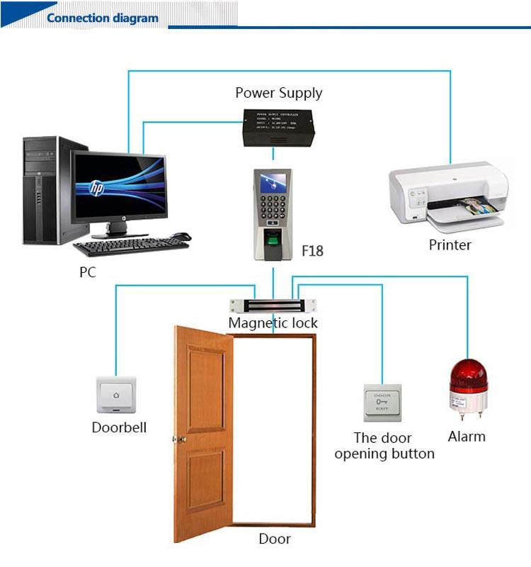 HTB1fwifLXXXXXatXVXXq6xXFXXXS magnetic electronic biometric access control system door in&door zkteco f18 wiring diagram at crackthecode.co