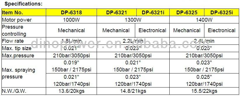 เบนซิน Sprayer,Dp-3400L สายเครื่องหมายเครื่อง