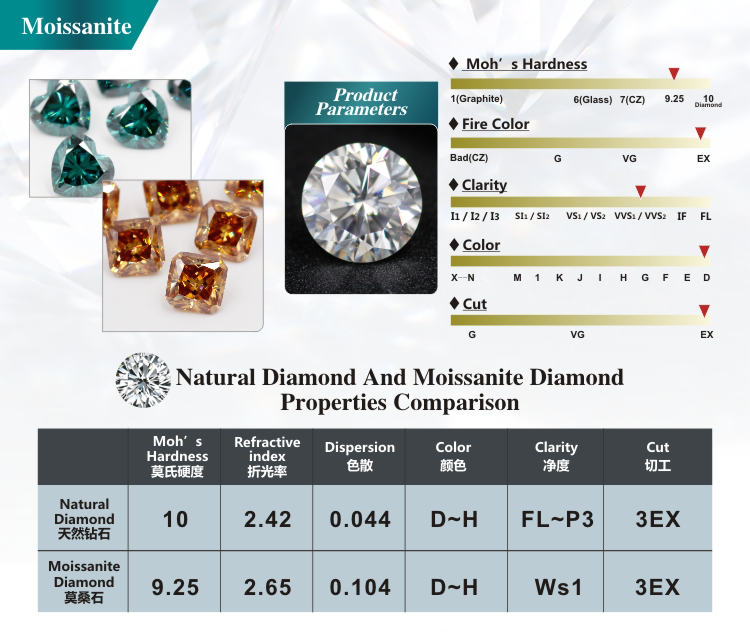 Wholesale Lab grown Moissanite Stone Diamond 6.5mm White moissanite diamond price per carat engagement ring earring jewelry