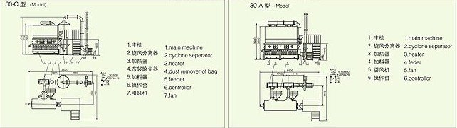 XF Series Horizontal fluid bed dryer