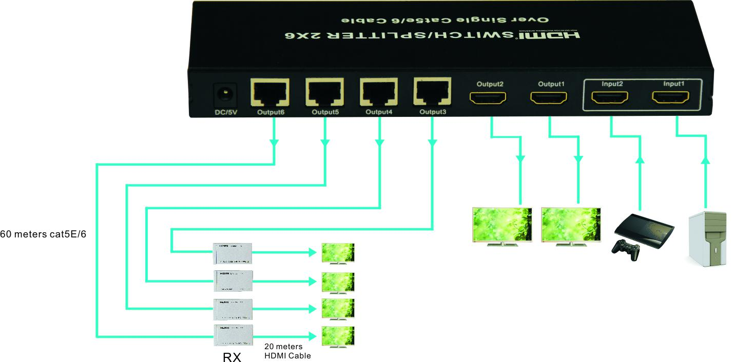2 Port HDMI Splitter Switcher With And 4 RJ45 Output Extend To 50m