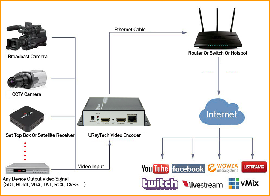 URay MPEG4 HDMI Video Audio IP Encoder IPTV H.264 RTSP RTMP Live Encoder For IPTV Live Broadcast Wowza Youtube Facebook